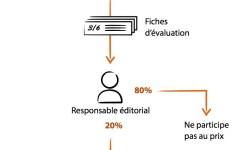 Le schéma du fonctionnement Short Editions