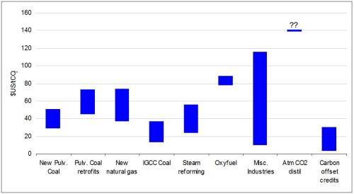 Estimated range of cost (2000s $US) per metric ton of CO2 release AVOIDED, by technology category