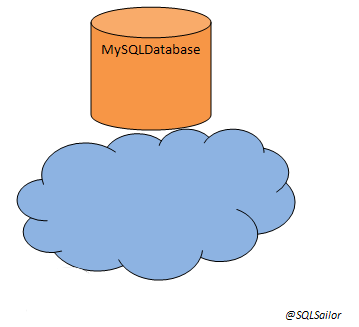 SQLSailor is exploring(Part1) - Creating my first SQL Database on Windows Azure (6/6)