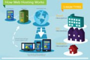 the-role-of-web-hosting-to-your-website-thub