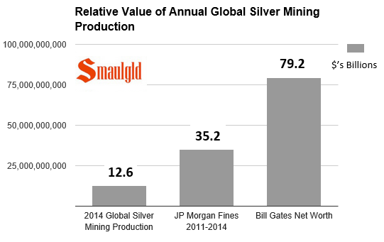 chart showing relative value of silver mining production and JP morgan fines