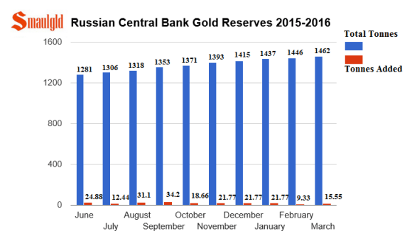 Russian Central bank gold reserves June 2015 - March 2016