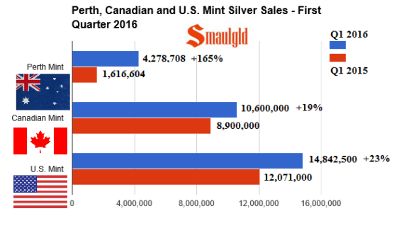 Perth, canadian and US Mint silver sales q1 2016
