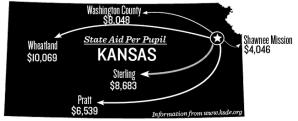 East Ranks in Bottom 10 Percent for Amount of Funding in Kansas