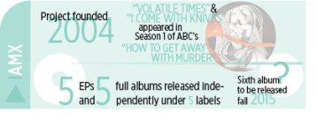 musicians infographic- iamx