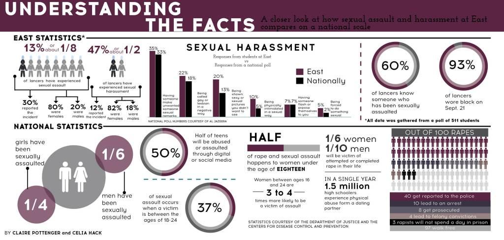 sexual-assault-stats