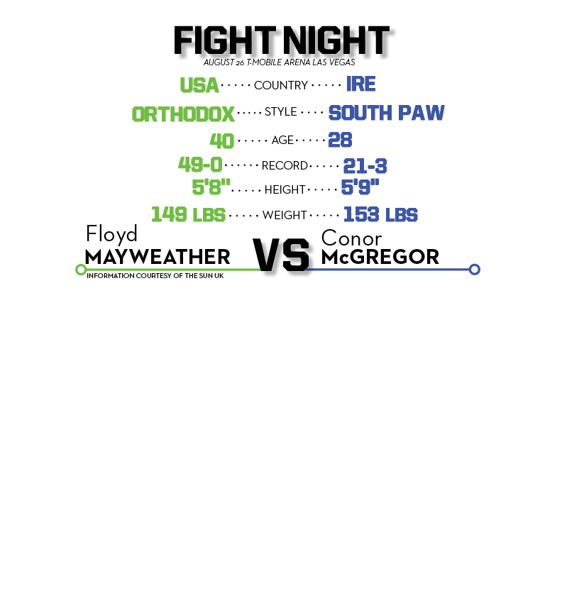 Fight InfoGraphic111