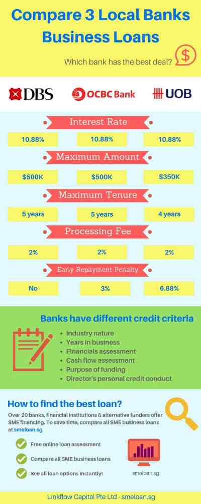 Compare Business Loan Singapore [2018] - See Best Loan Options