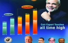 Coir registers all time high growth; Exports increase to whopping Rs 2282 crore