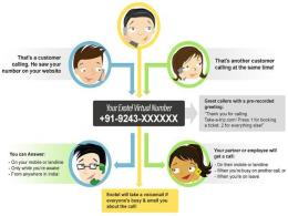 how-it-work-exotel-cloud-telephony