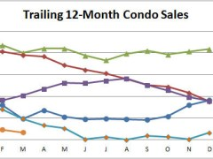 March Smyrna Vinings Condo Townhome Update