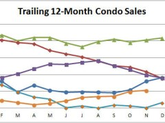 Smyrna Vinings Condo Market Doing Well