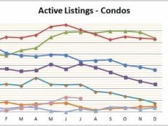 Smyrna Vinings Condo Market Reaches New Heights