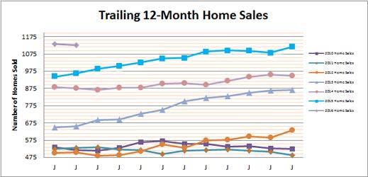 Smyrna Vinings Home Sales Feb 2016