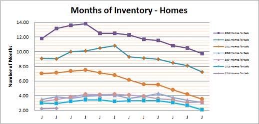 Smyrna Vinings Homes Months Inventory Feb 2016