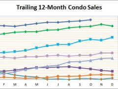 Smyrna Home Sales Soar in October
