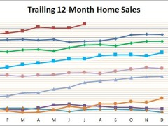 Smyrna Homes Sales Hot this Summer
