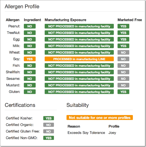 allergen-profile