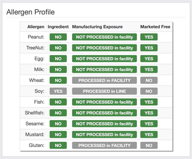Allergence Allergen Profile