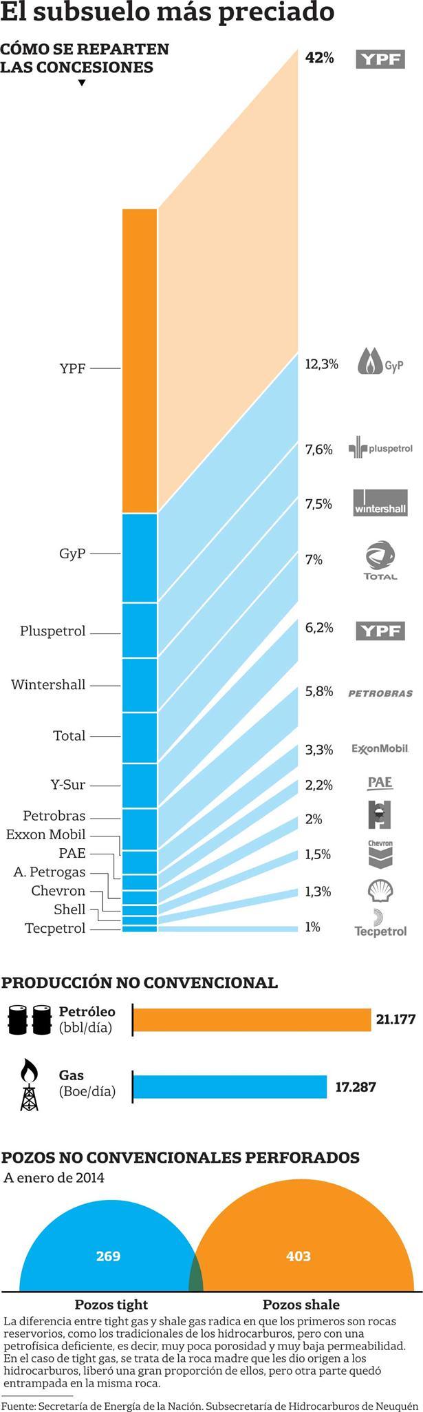 Argentina y la producción de  gas no convencional  en Vaca Muerta.