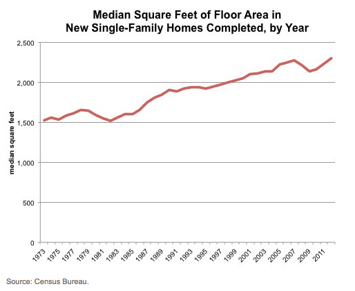 American home size 1973-2011