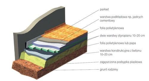 Prawidłowe wykonanie podłogi na gruncie.