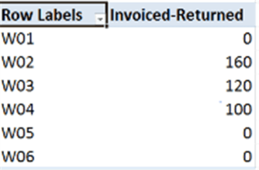 Excel Invoices and returns calculations