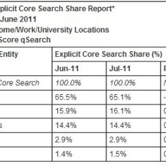 Bing's search share stays steady: ComScore