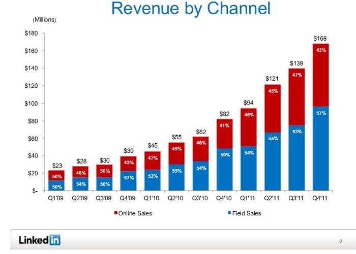 linkedin-q4-revenue