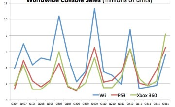 Xbox 360 Topped Gaming Console Market in 2011 - Xbox 360, Nintendo Wii, Xbox 360 Kinect, gaming consoles, PlayStation 3