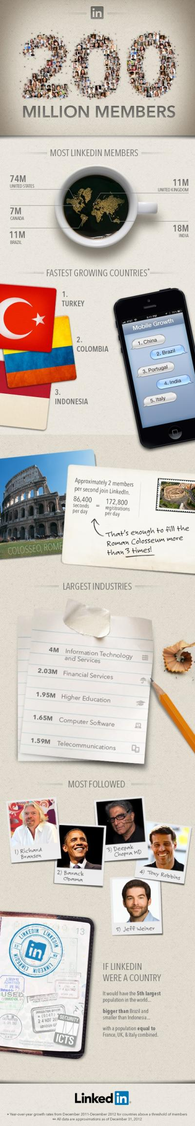 LinkedIn 200 Million Members Infographic
