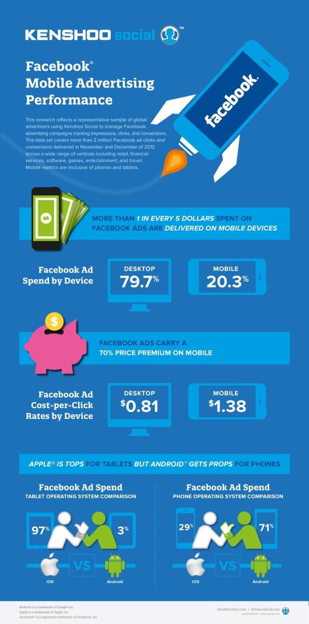 Mobile Advertising Raises One-Fifth Of Total Facebook Ad Revenue