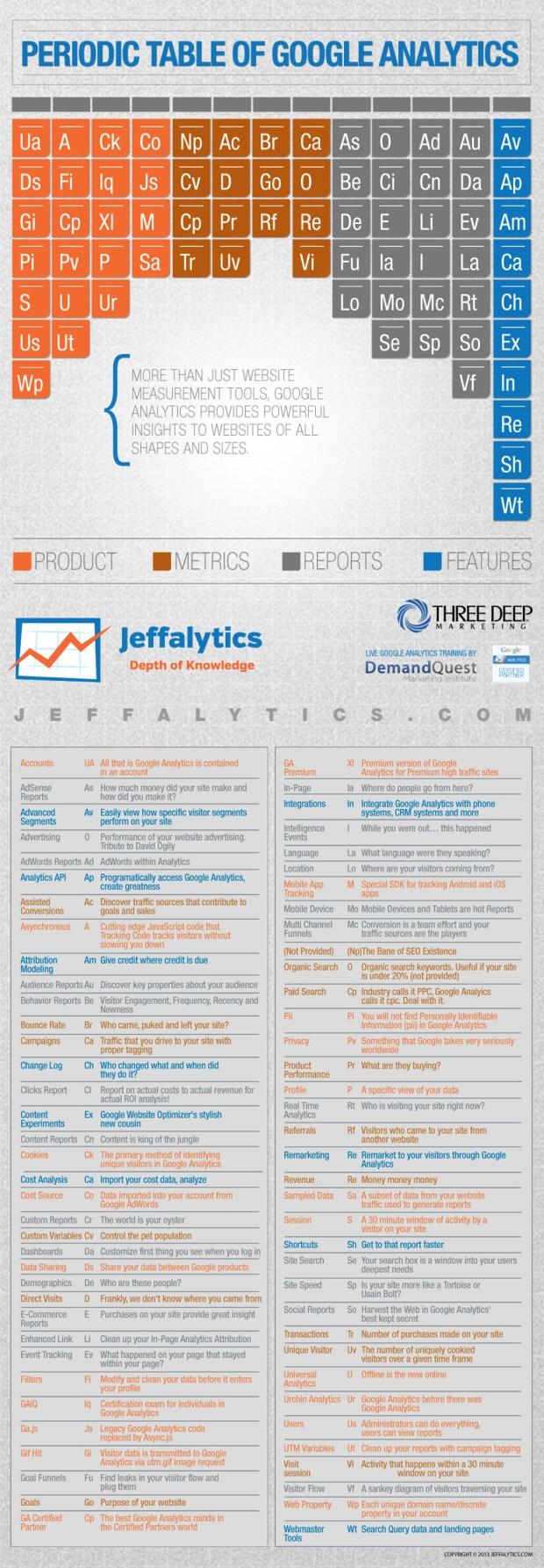 Google Analytics, periodic table,