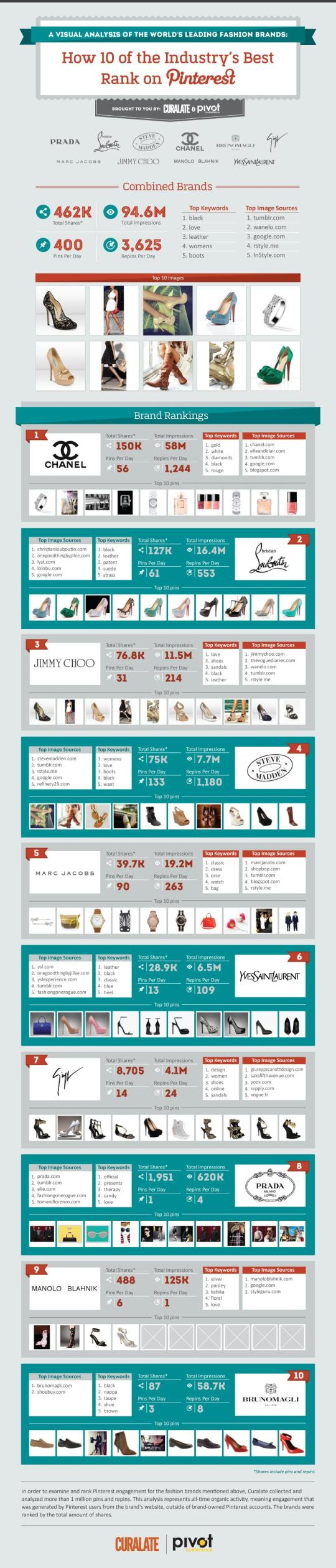 top 10 high-end fashion brands on pinterest