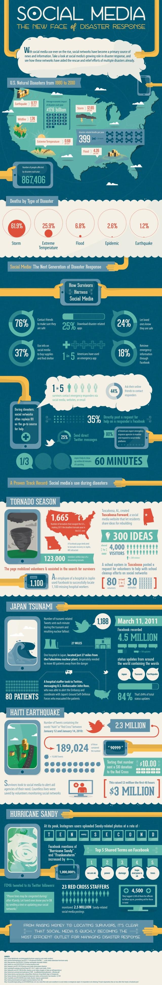 social media the new face of disaster response