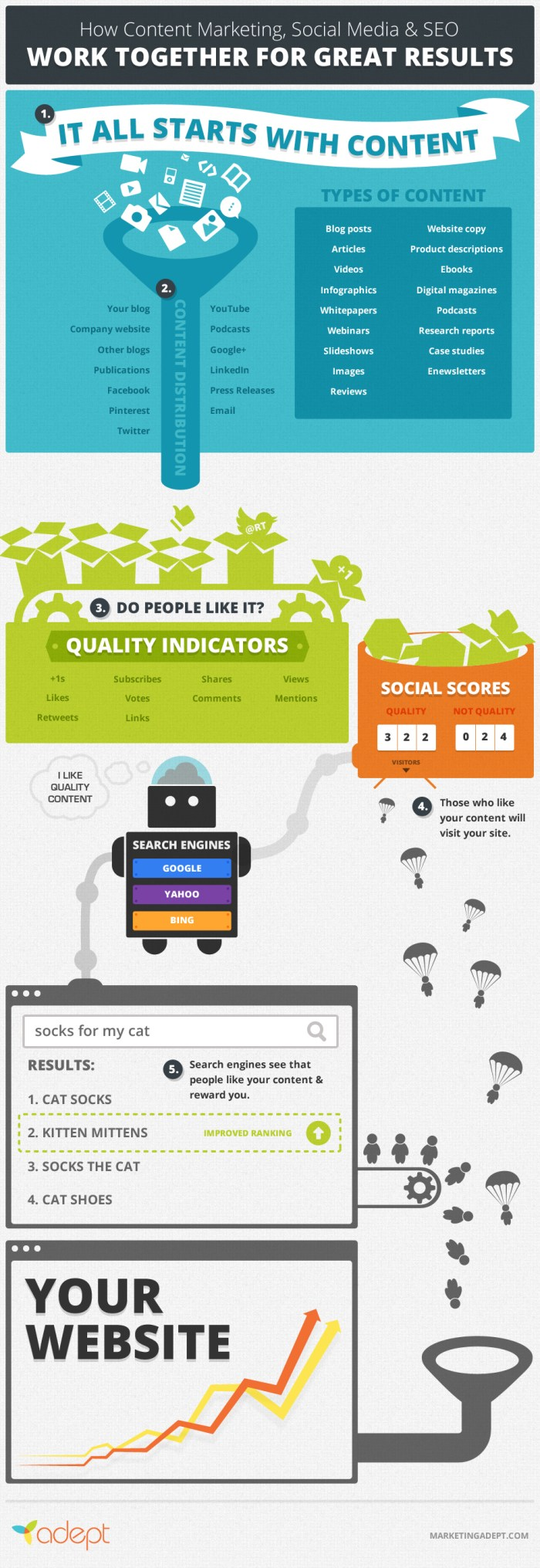 SEO, social media, content marketing, infographic,