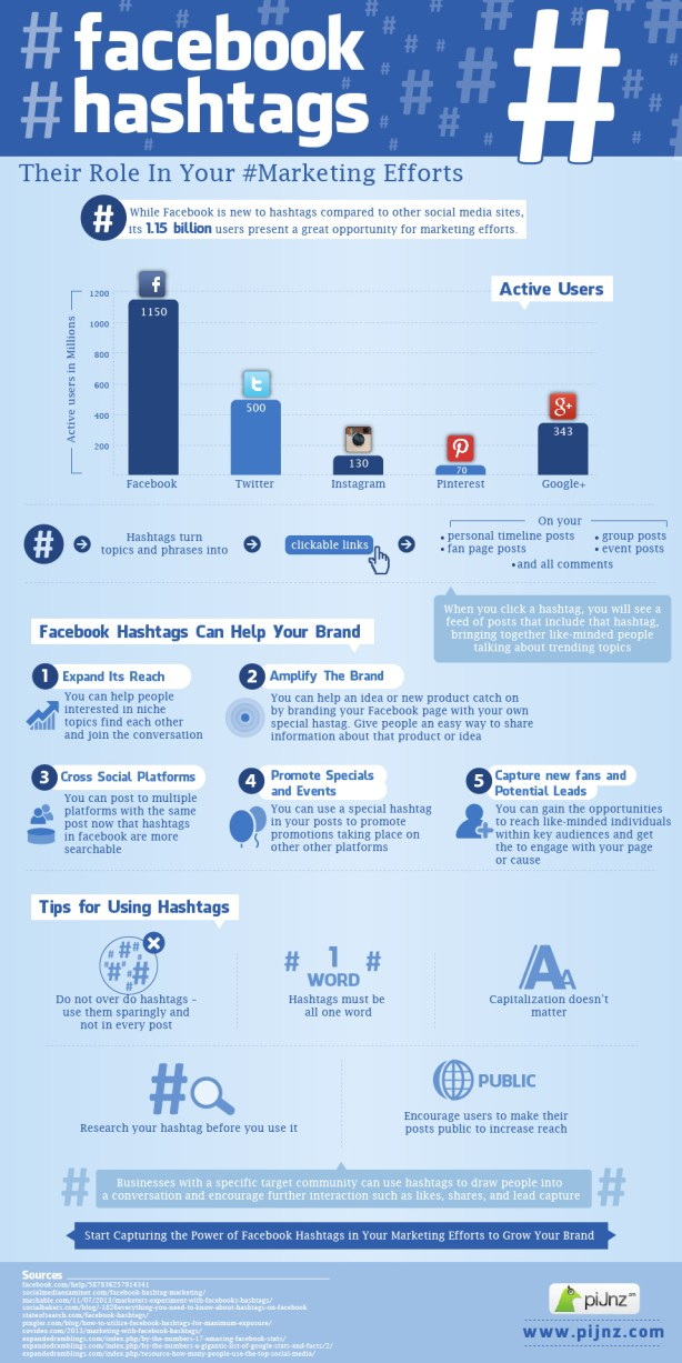 facebook hashtags social media marketing