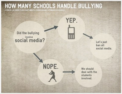 social media national bullying prevention month