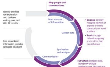 social intelligence and social media marketing