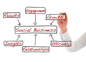 social media strategist and social media business