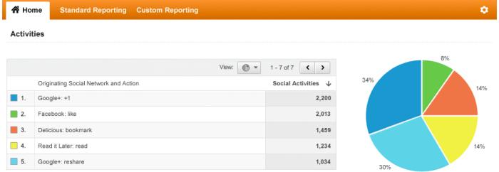 social-media-google-analytics