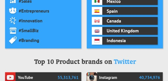 Read the Twitter Facts and Business tips [Infographic]