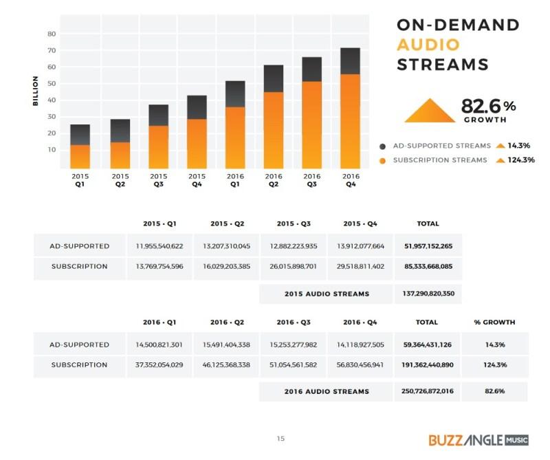 on-demand-audio-streams