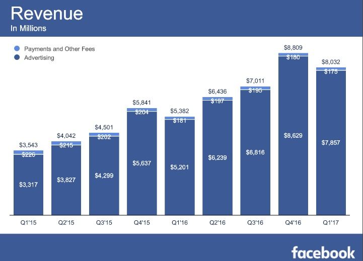 facebook nears 2 billion users
