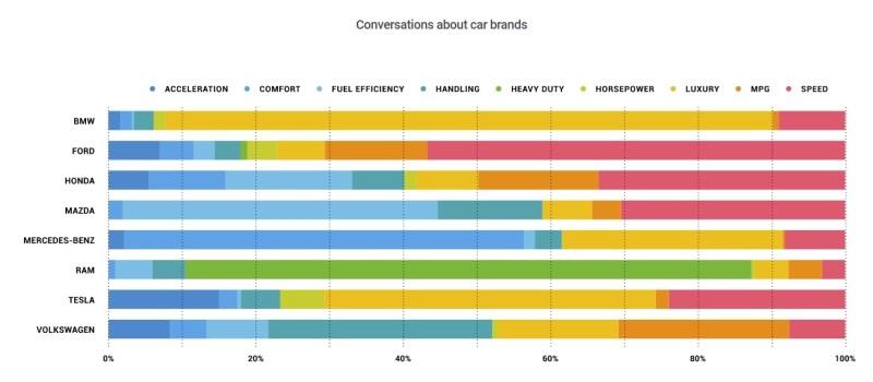 twitter major auto brands