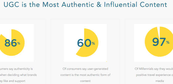 Consumers Consider User-generated Content (UGC) More Authentic than Paid Posts, Survey Finds