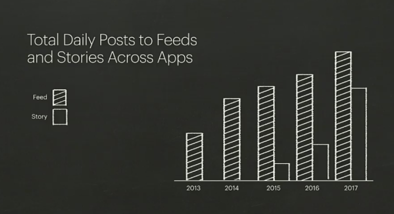 total daily posts to feeds and stories across apps