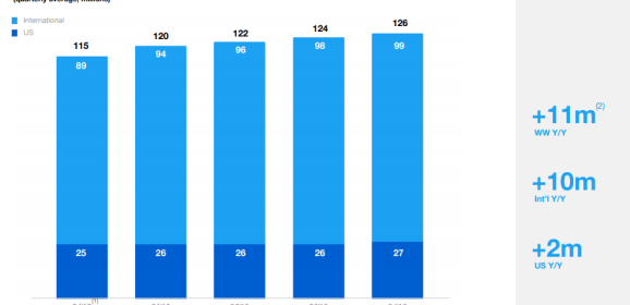 Twitter shifts to another performance metric, total active users still dropping