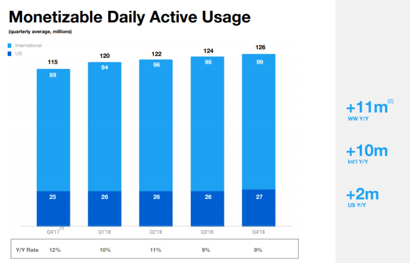 twitter monetizable daily active users