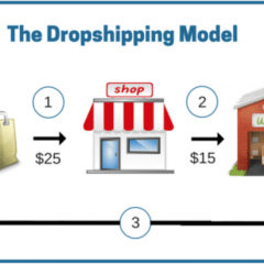 Effective Ways of Running a Lucrative Dropshipping Business